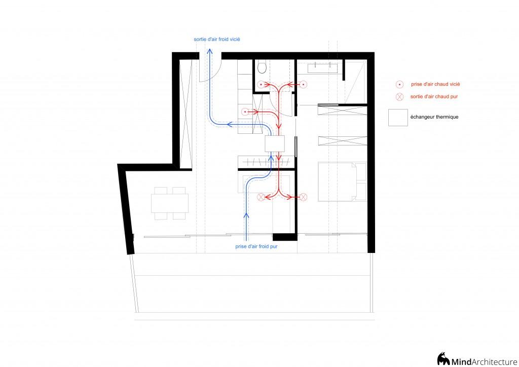 Plan VMC