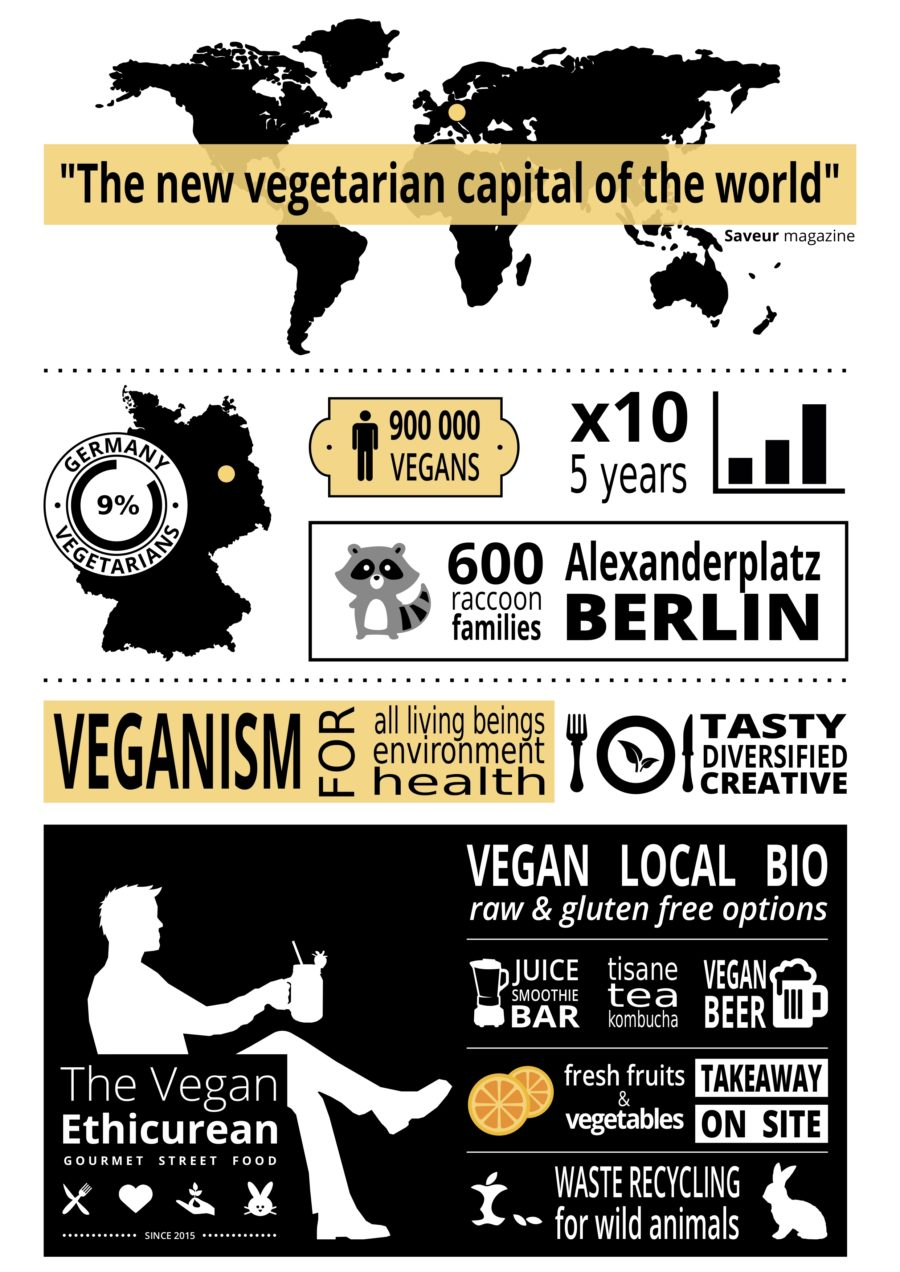 AC CA Berlin - The Vegan Ethicurean data - Mind Architecture